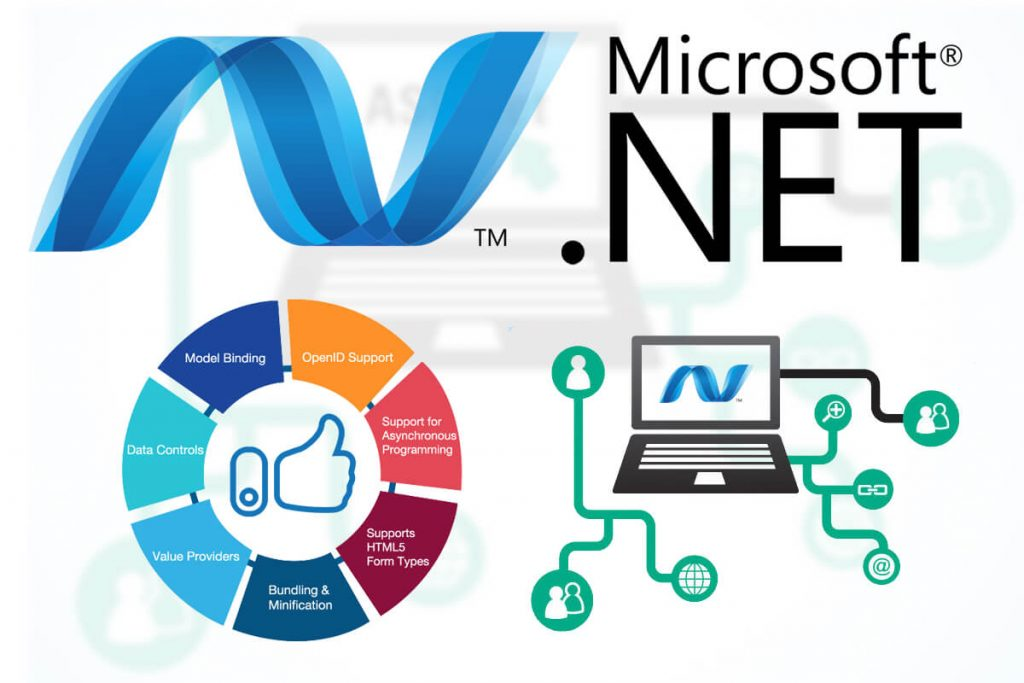 HOW .NET DEVELOPMENT PLATFORM HELPS ACHIEVE DIGITAL TRANSFORMATION